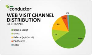traffic-channel-percentage1