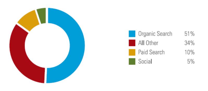 traffic-sources-percentage